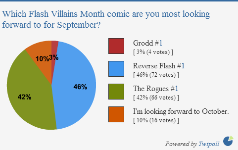 Villains Month poll results pie chart: Reverse Flash, Rogues, Grodd.